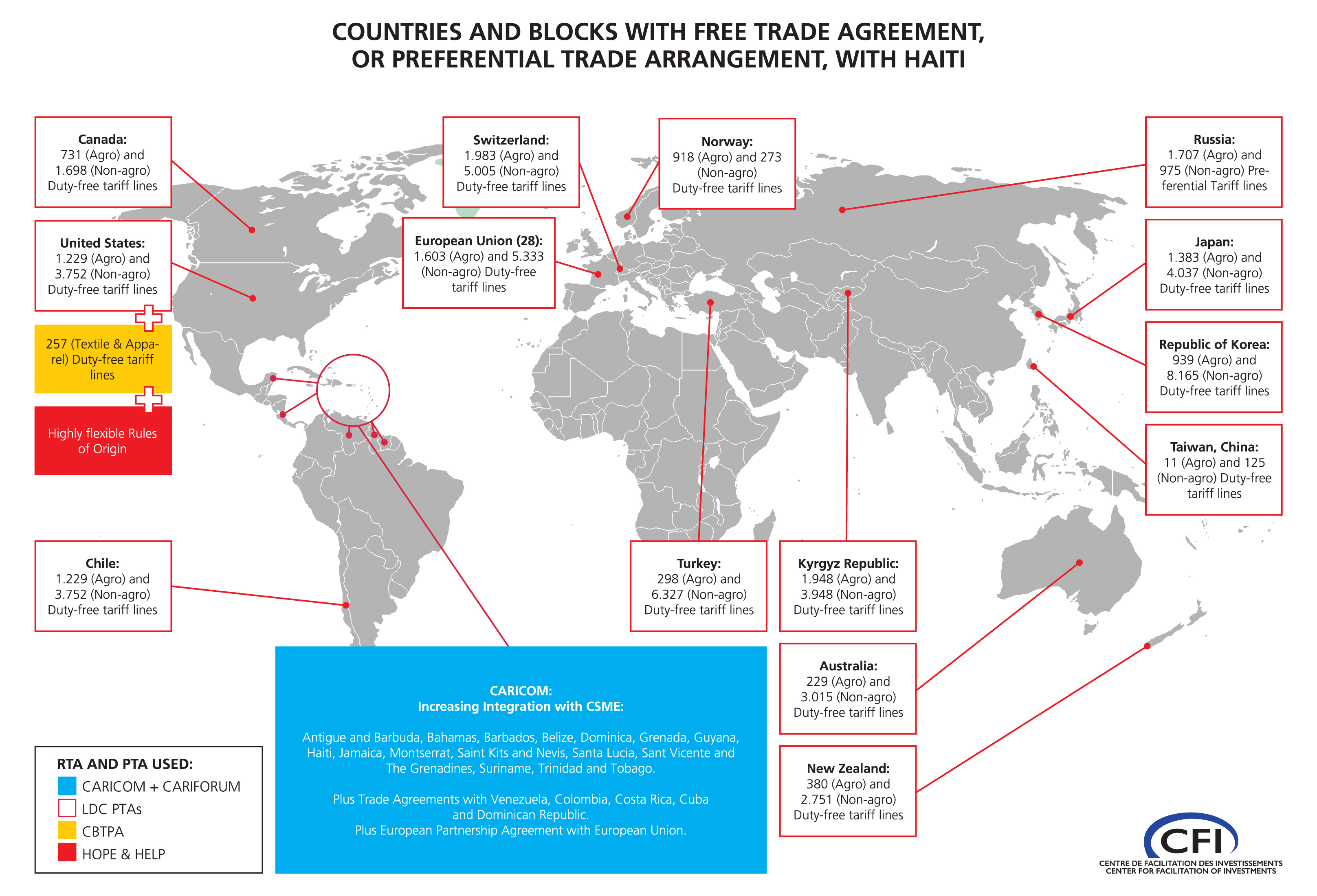 Trade Investment Agreements